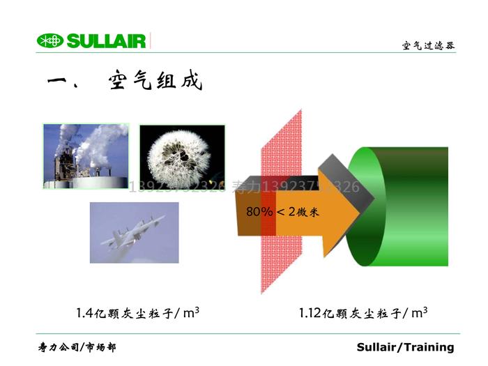 空氣組成;1.4億顆灰塵粒子/ m3,1.12億顆灰塵粒子/ m3