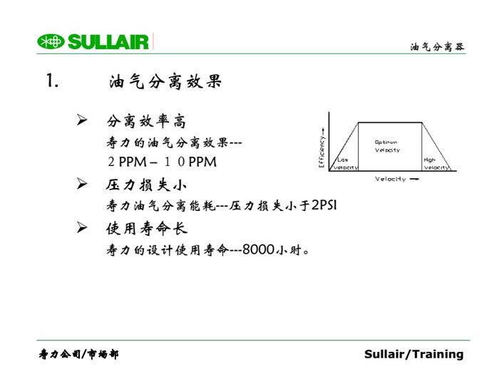 油氣分離效果,分離效率高,壽力的油氣分離效果---,2 PPM-10 PPM,壓力損失小,壽力油氣分離能耗---壓力損失小于2PSI