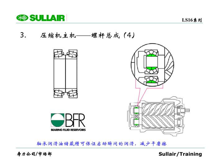 軸承潤滑油儲藏槽可保證啟動瞬間的潤滑,減少干磨擦3. 壓縮機主機——螺桿總成(4)