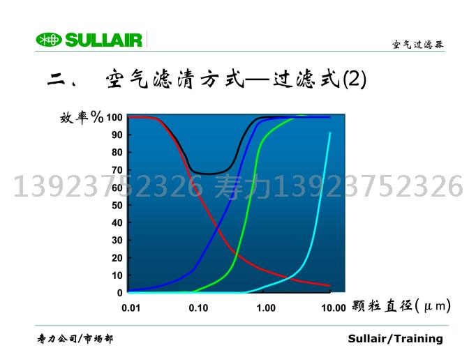 空氣濾清方式—過濾式(2);空氣濾清方式—過濾式(1);引導空氣流過金屬濾網或濾紙等,將雜質阻擋并粘附在濾芯上。