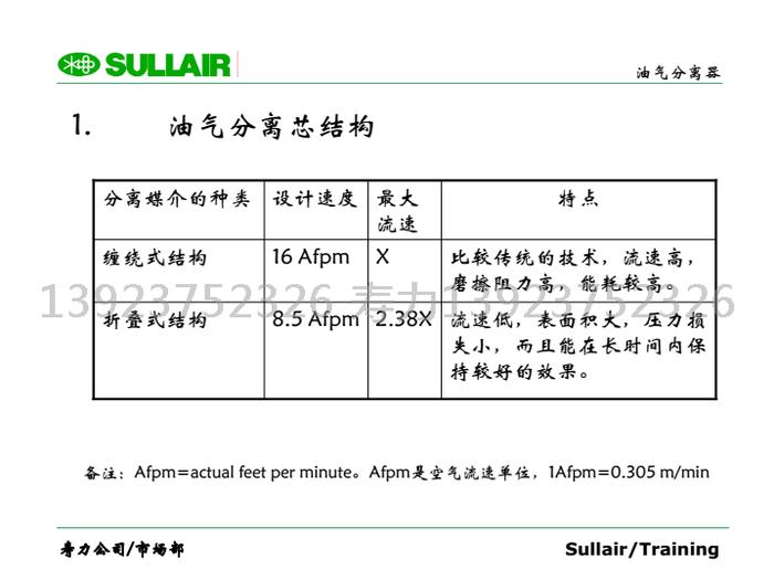 備注:Afpm=actual feet per minute。 Afpm是空氣流速單位,1Afpm=0.305 m/min