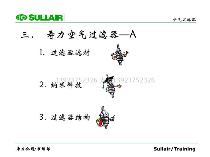 壽力空氣過濾器—A;1. 過濾器濾材,2. 納米科技,3. 過濾器結構.